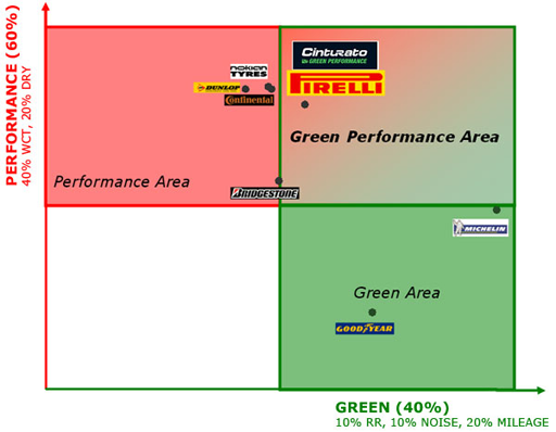 greenperformance